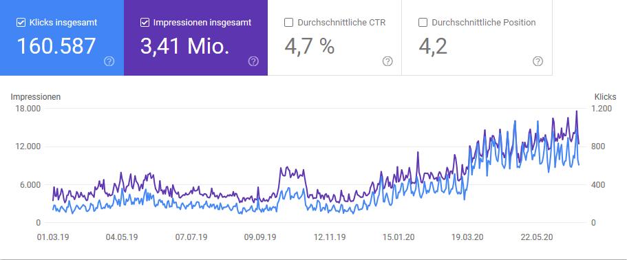 Suchmaschinenoptimierung Schweinfurt